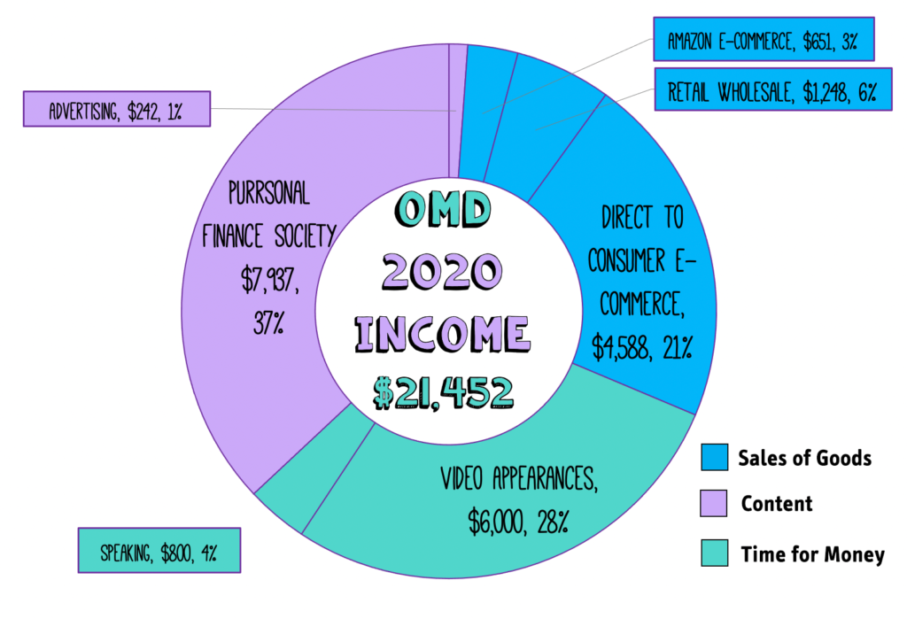 Graph of 2020 OMD income with a total of $21,482